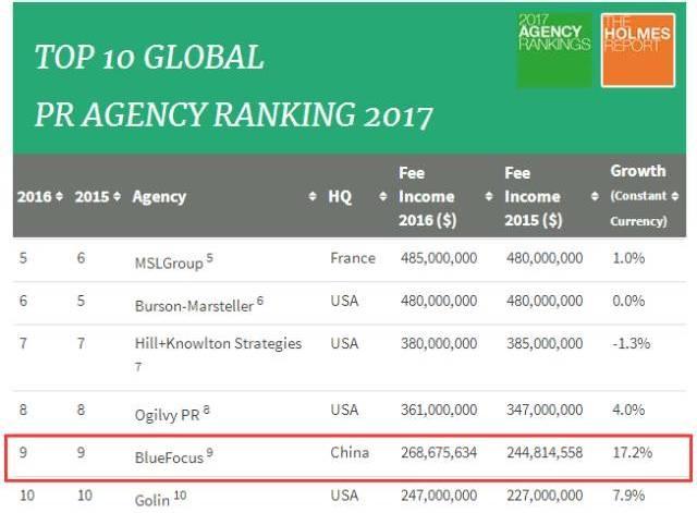 2017年全球公关公司Top 10排行榜